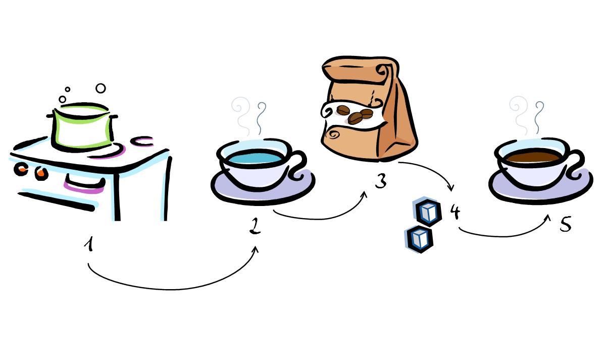 Como preparar caf taringa - Como cocinar las setas ...
